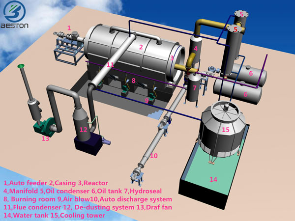 3D Waste Plastic Pyrolysis Plant