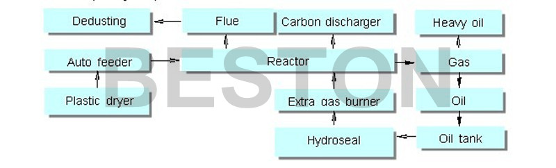 Flowing Chart Of Plastic Pyrolysis Plant