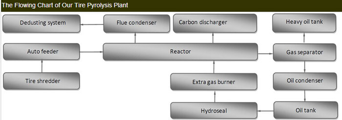 The Flowing Chart of Tire Pyrolysis Plant