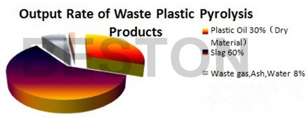 output rate of plastic pyrolysis products
