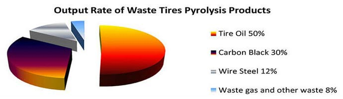 output rate of waste tires pyrolysis products